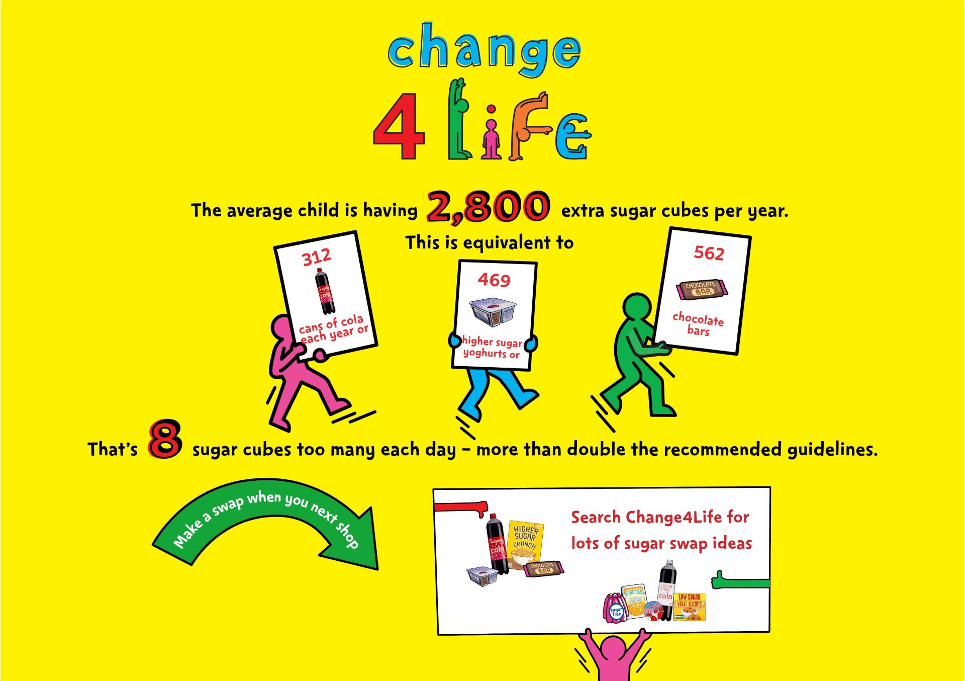 Change for life sugar swaps poster